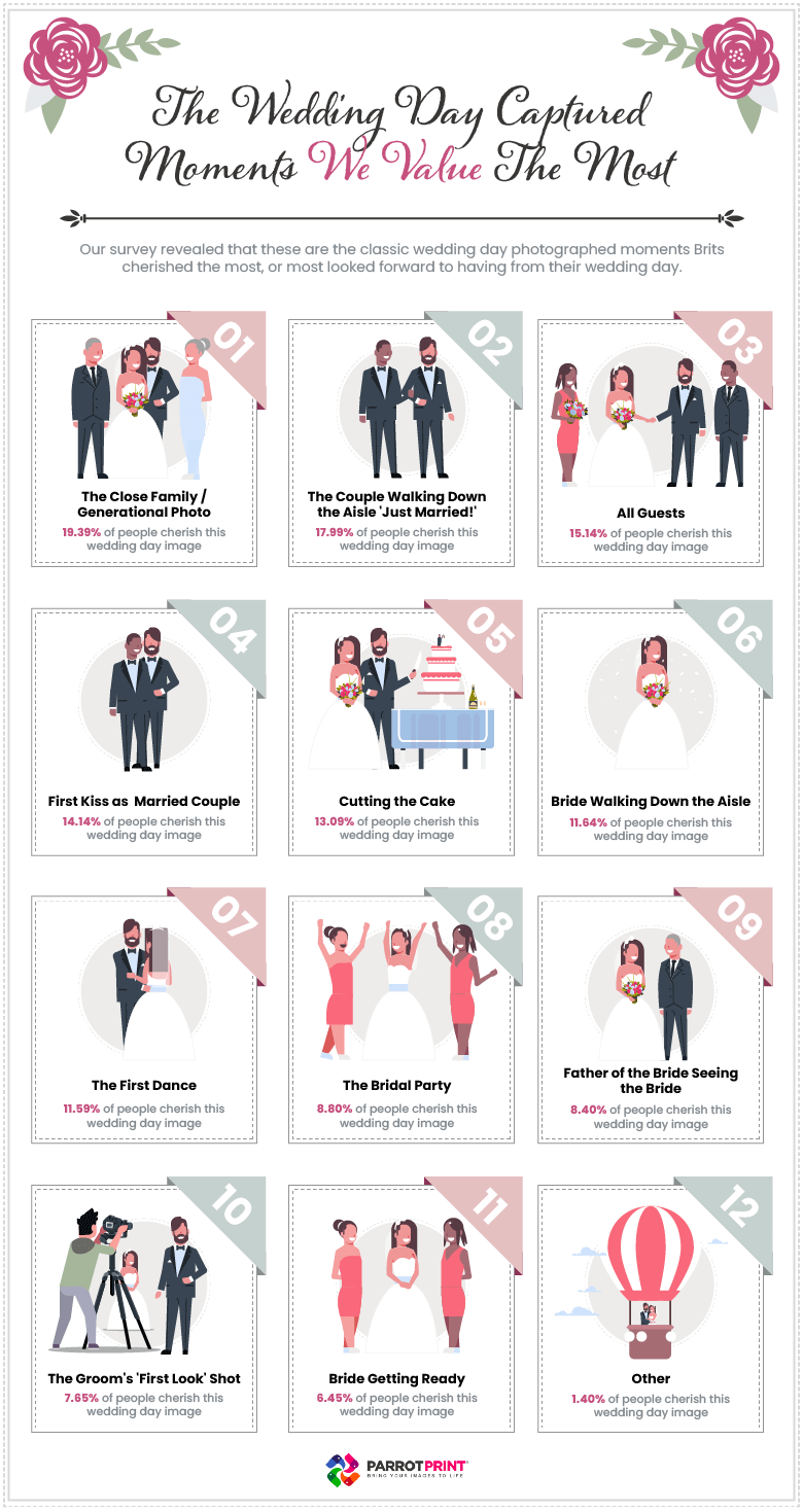 The wedding day photographs the UK value the most
